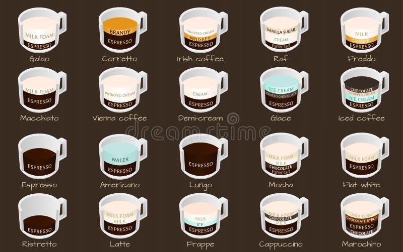 等量infographic与咖啡类型 库存例证