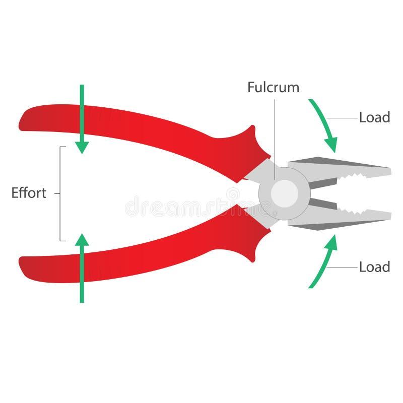 简单机械:杠杆-钳子 库存例证