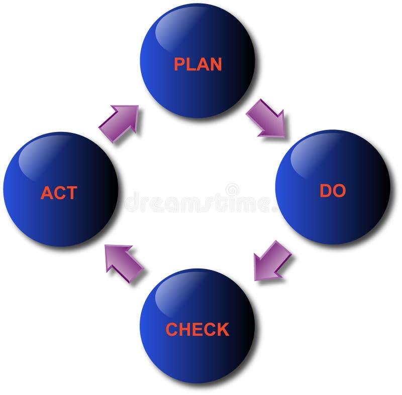 管理质量 向量例证