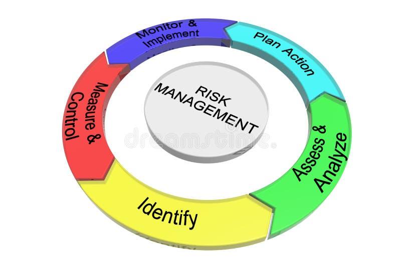 管理风险 库存例证