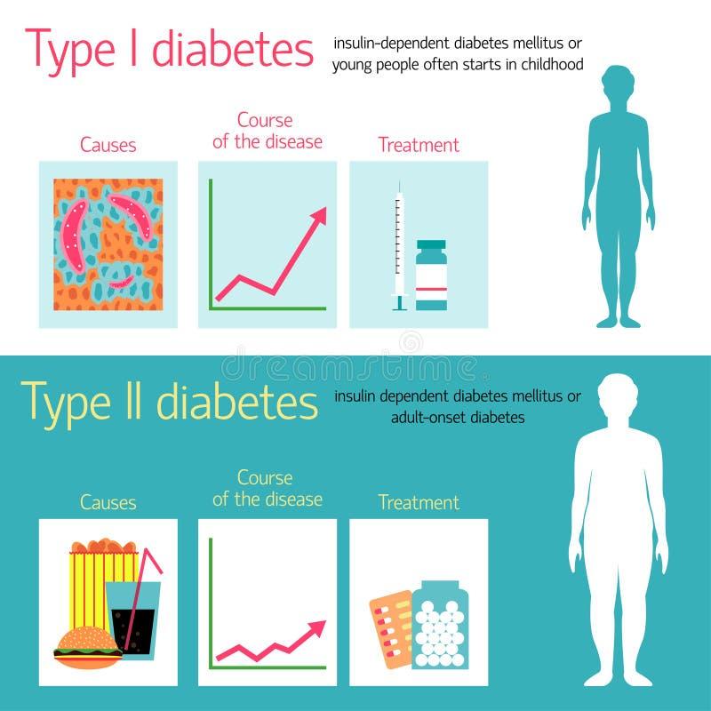 糖尿病传染媒介例证 库存例证