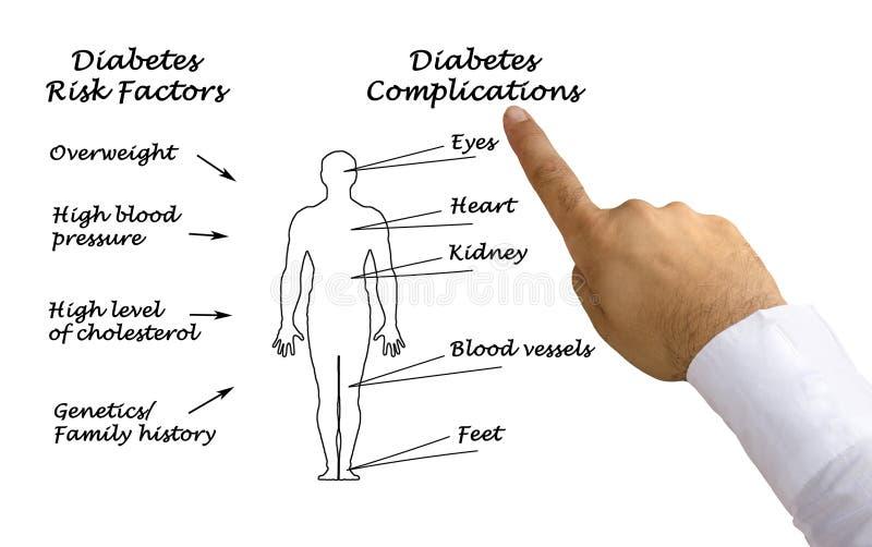 糖尿病复杂化 皇族释放例证
