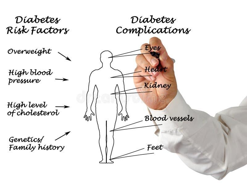 糖尿病复杂化 图库摄影