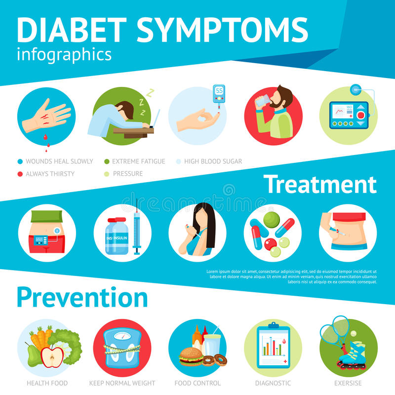 糖尿病症状平的Infographic海报 库存例证