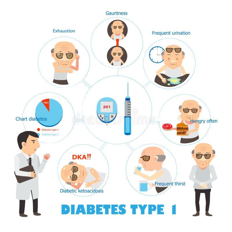糖尿病第一类型 免版税库存照片