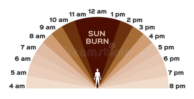 紫外,紫外和晒斑剥皮/时间 皇族释放例证