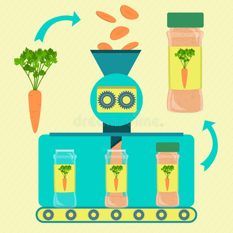 红萝卜粉末的生产 向量例证