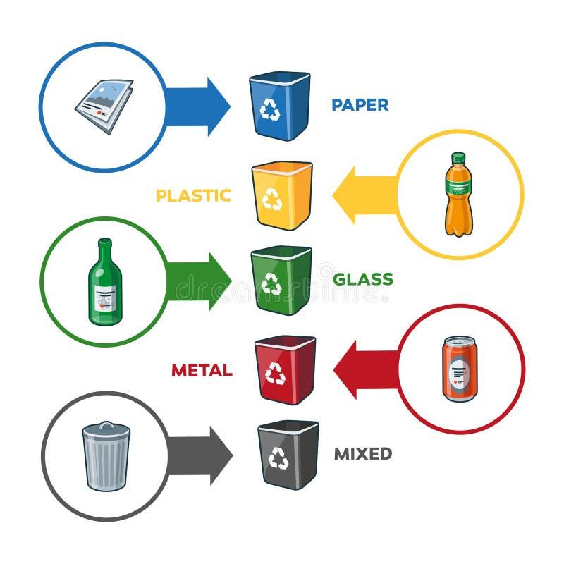 纸塑料玻璃液混杂的垃圾的回收站 皇族释放例证