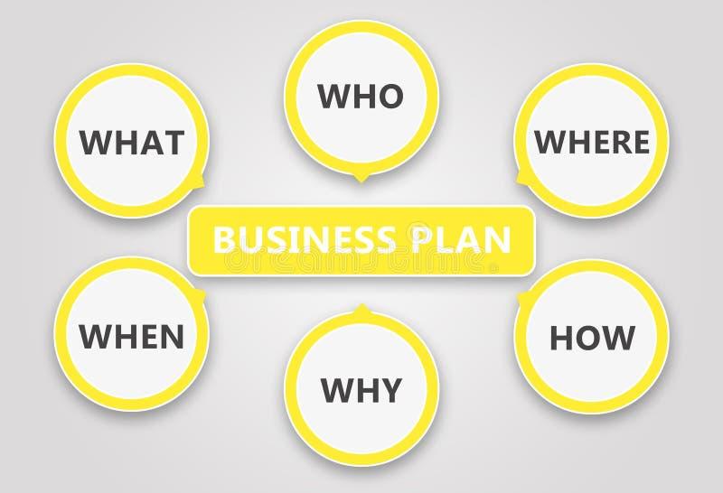 经营计划阐述 基于六个问题 库存例证