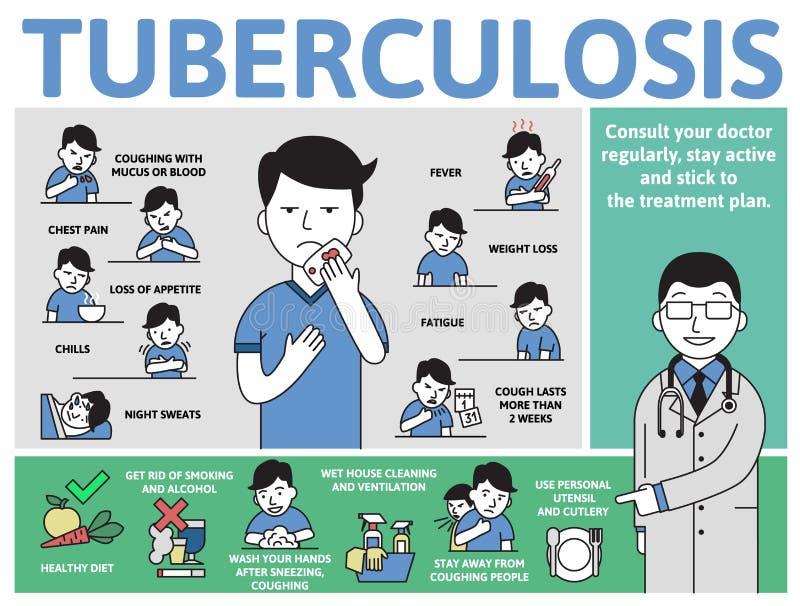 结核病症状和预防 与文本和字符的信息海报 平的传染媒介例证,水平 皇族释放例证