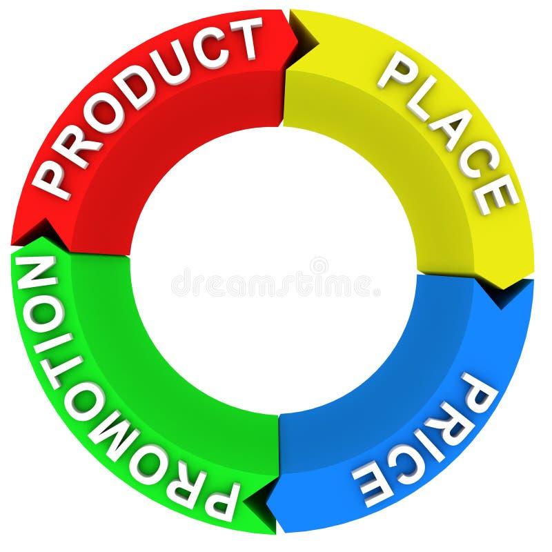 绘制营销混合 向量例证