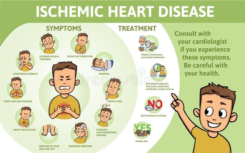 缺血性心脏病infographics 标志、症状和治疗 与文本和字符的信息海报 平面 向量例证