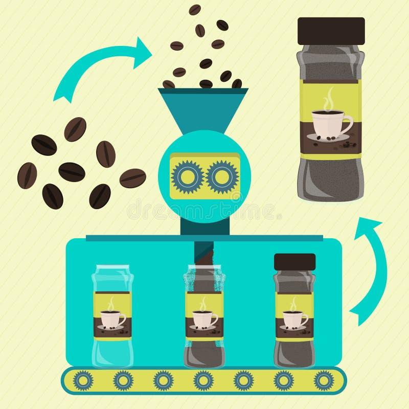 罐装咖啡粉末的生产 皇族释放例证