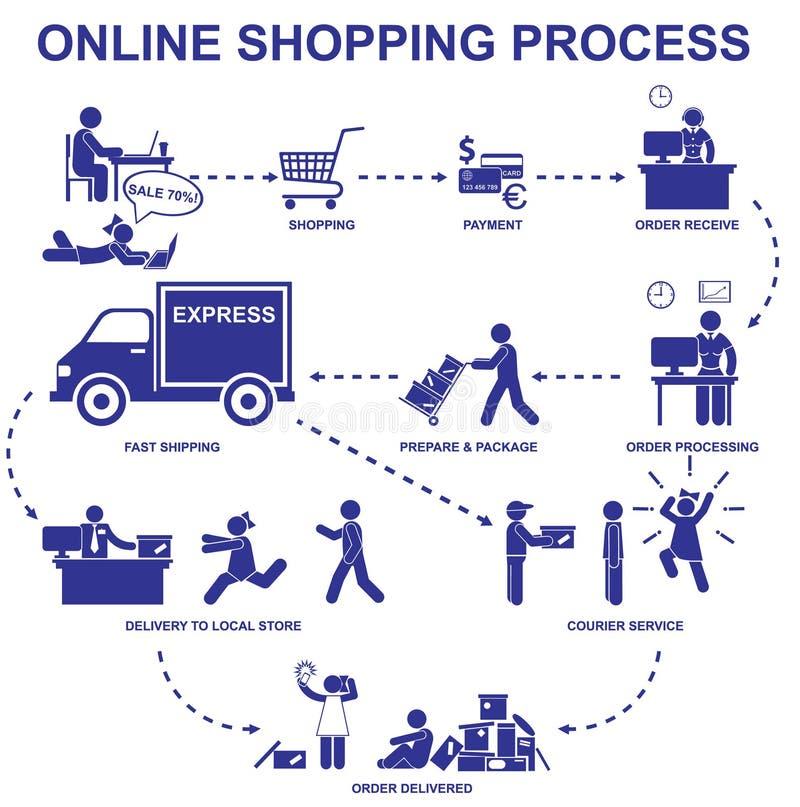 网上购物过程 设置传染媒介棍子形象和元素 库存例证