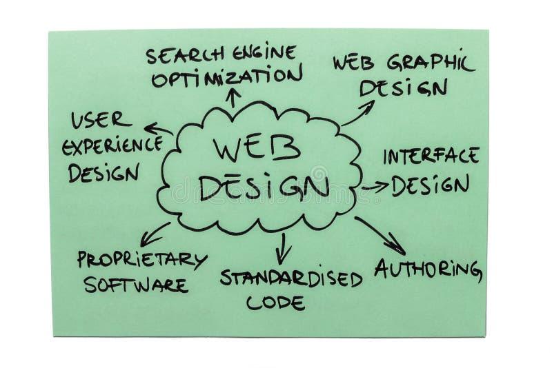 网络设计绘制 免版税库存图片