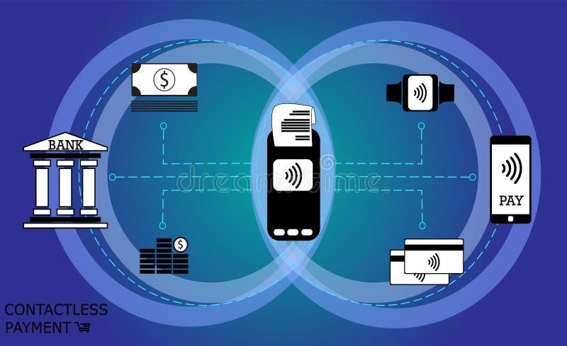 网路银行,机动性,不接触的付款策划 库存例证