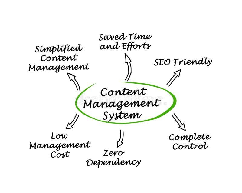 美满的管理系统 向量例证