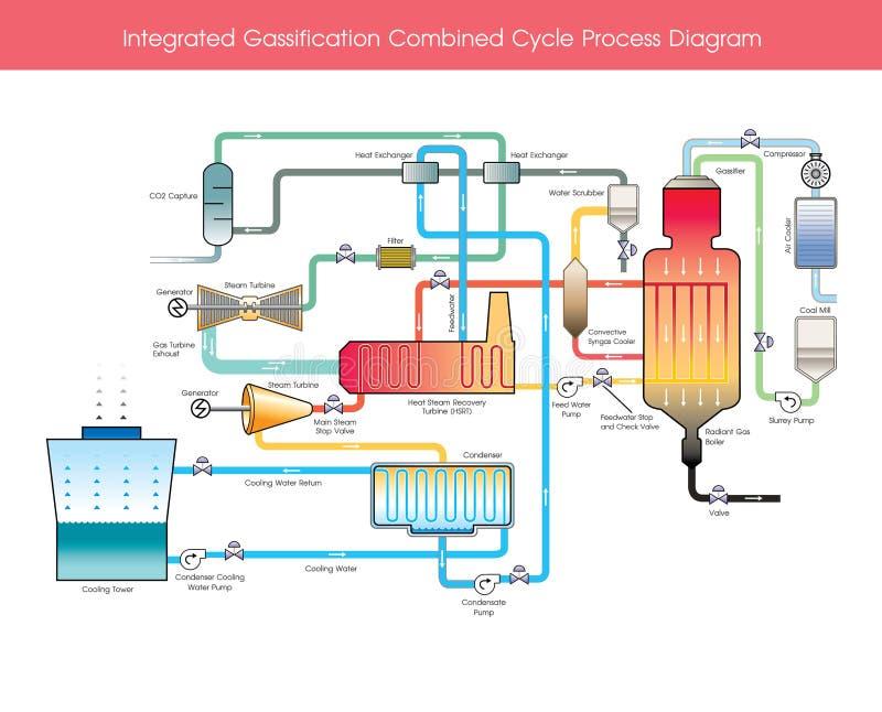 联合Gassification联合循环过程图 向量例证