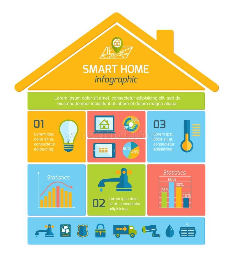 聪明的家庭自动化技术Infographics 库存例证