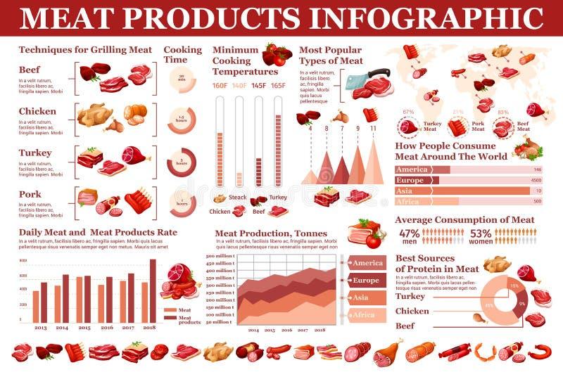 肉制品,infographic屠杀的香肠 向量例证