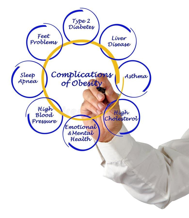 肥胖病的复杂化 免版税库存图片