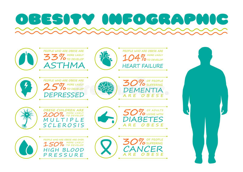 肥胖病综合症状,糖尿病疾病, 向量例证