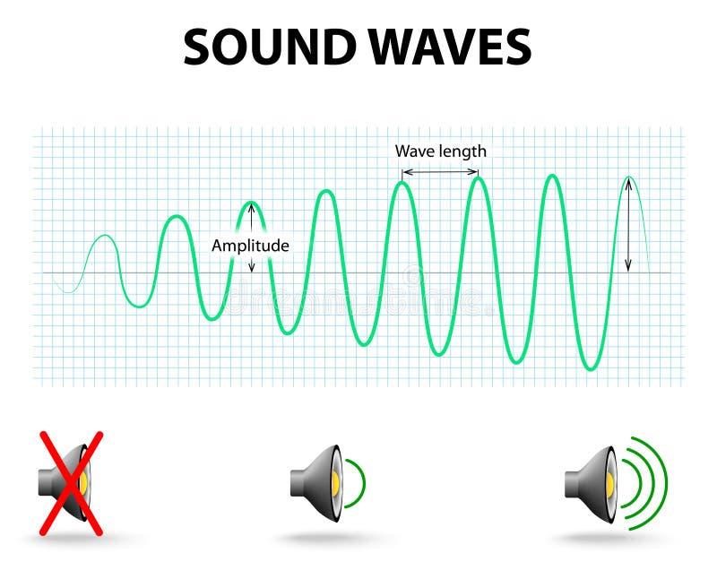 背景黑色例证声音向量挥动白色 向量例证