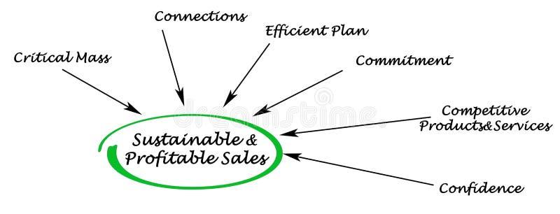 能承受和有益的销售 向量例证