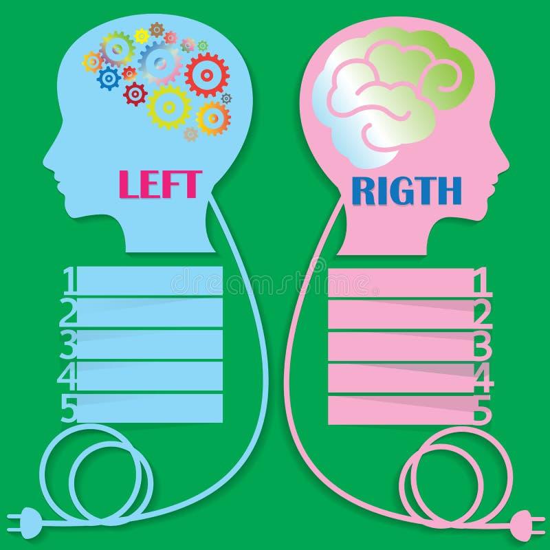 脑子权利和离开 库存例证