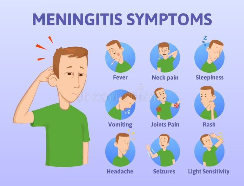 脑膜炎症状名单 Infographic海报 概念在蓝色背景的传染媒介例证 平的样式 水平 向量例证
