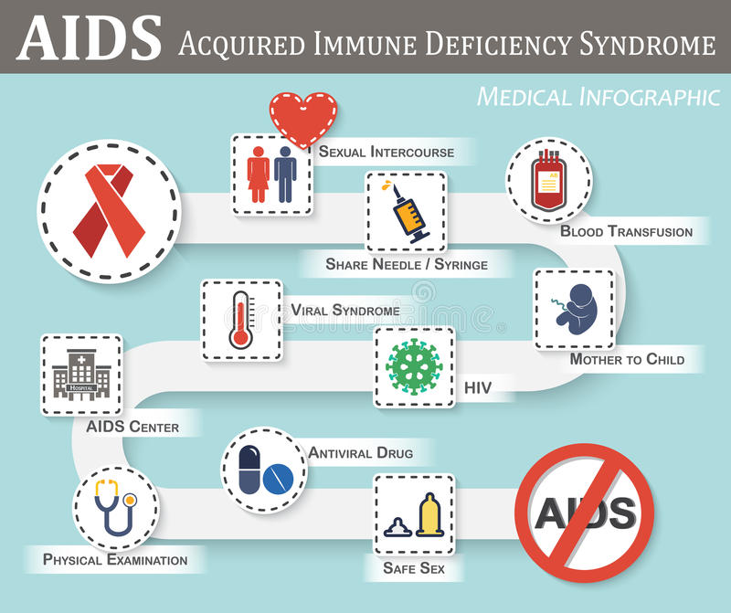 艾滋病infographics 向量例证