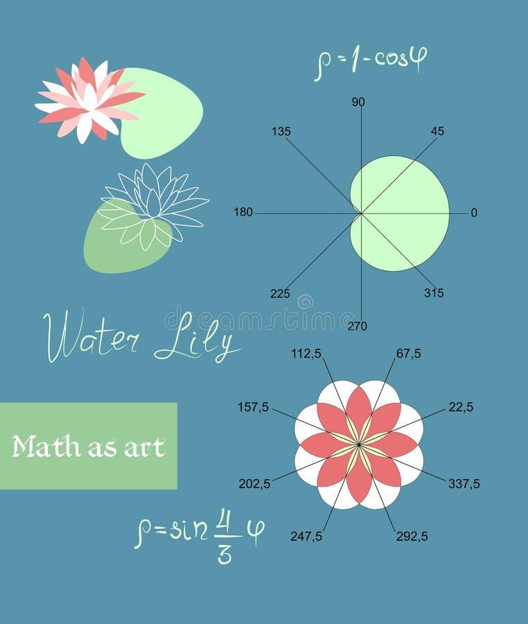 荷花的图象在数学函数帮助下的 以叶子和花的形式图表 作为艺术的数学 库存例证