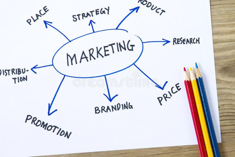 营销流程图 图库摄影