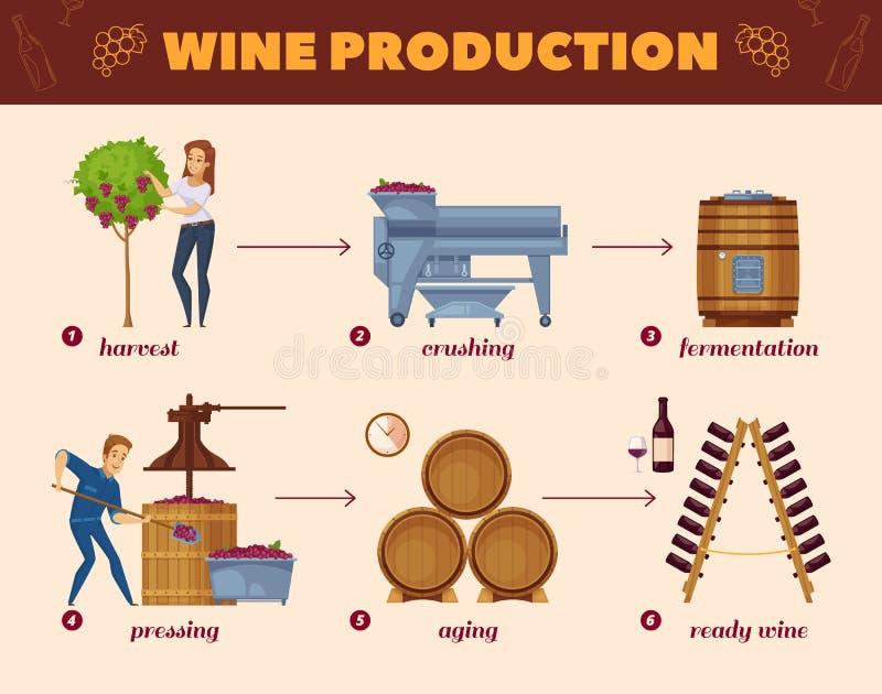 葡萄酒酿造过程动画片流程图 向量例证