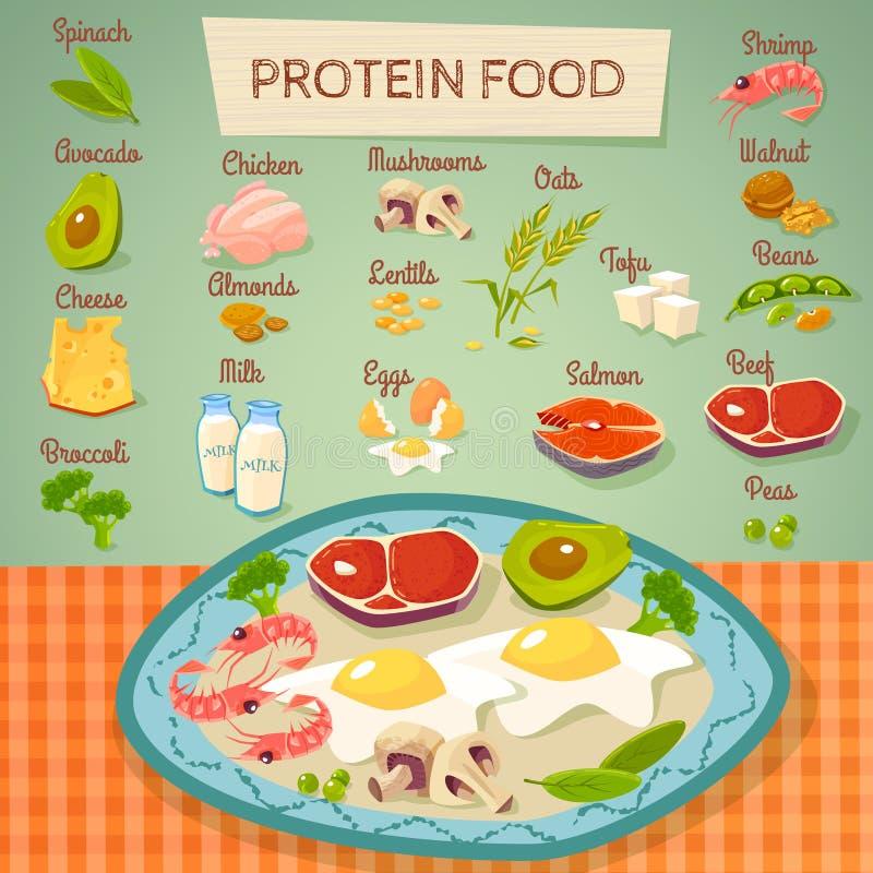 蛋白质食物未加工和煮熟的收藏 向量例证