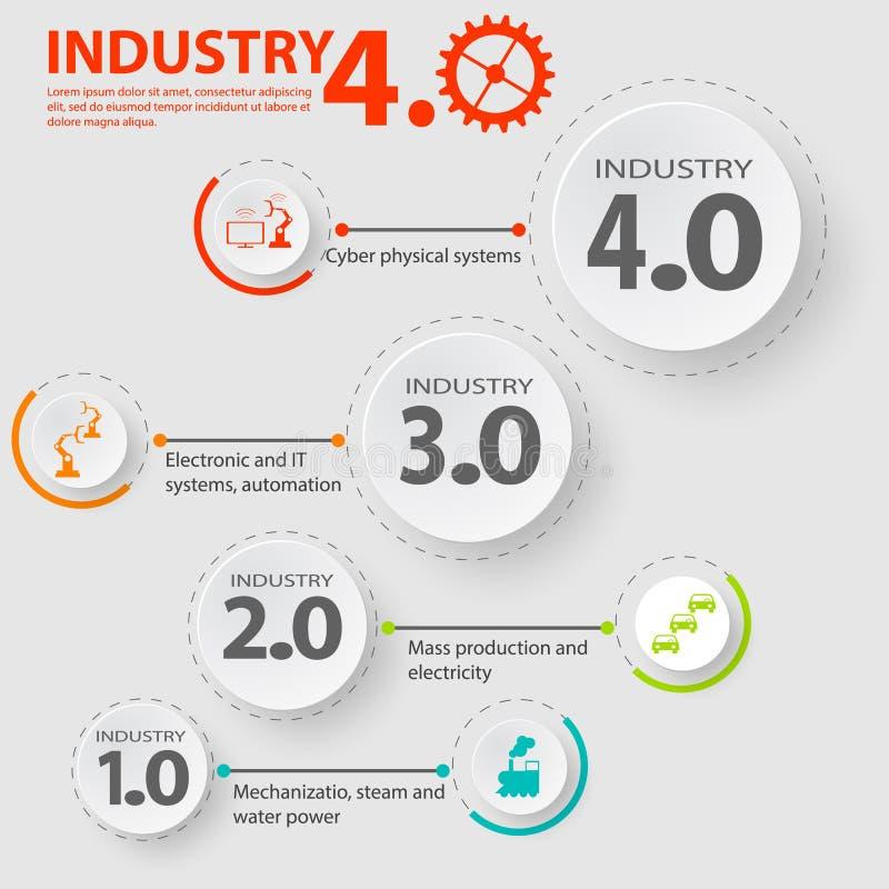 4行业 0 infographic代表在制造业和工程学的四工业革命 向量例证
