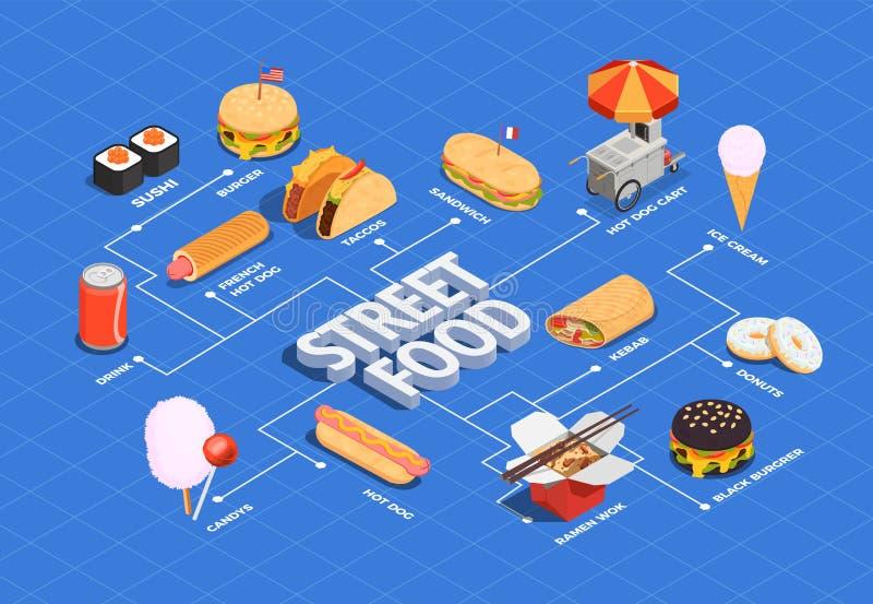 街道食物流程图 皇族释放例证
