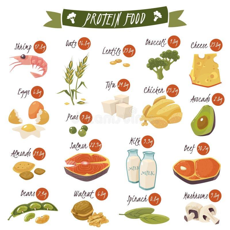 被设置的富含蛋白质的食物平的象 向量例证