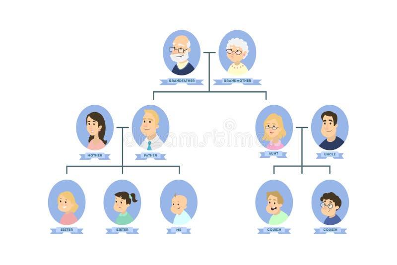 被隔绝的家谱 向量例证