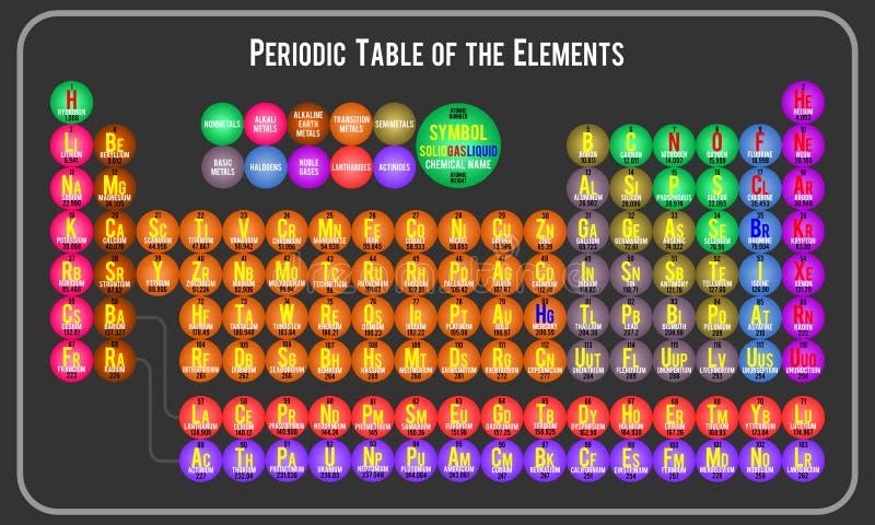 要素周期表 向量例证