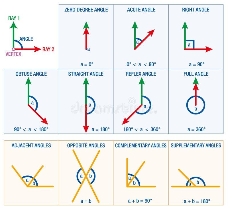 角度几何 库存例证