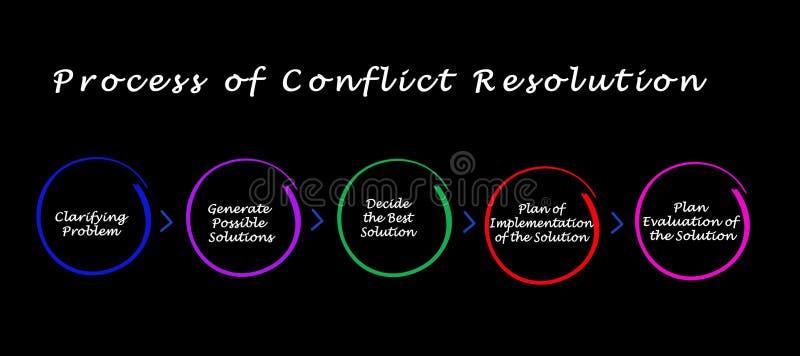 解决冲突的过程 向量例证
