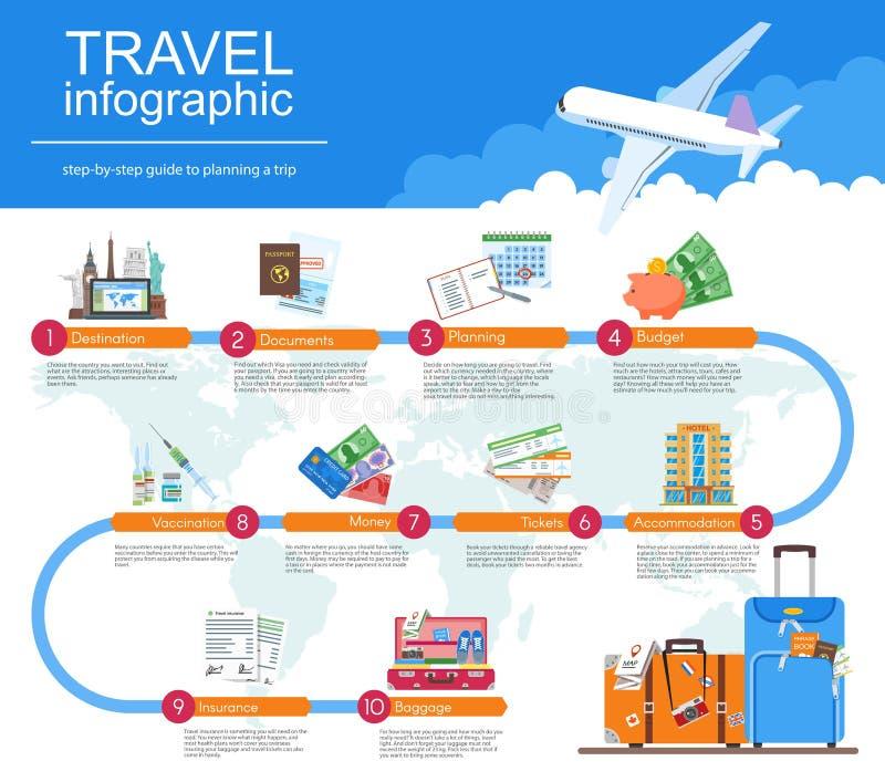 计划您的旅行infographic指南 假期售票概念 在平的样式设计的传染媒介例证 向量例证