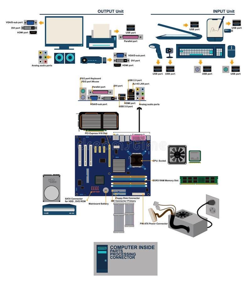 计算机mainboard分开口岸conector图表信息 皇族释放例证