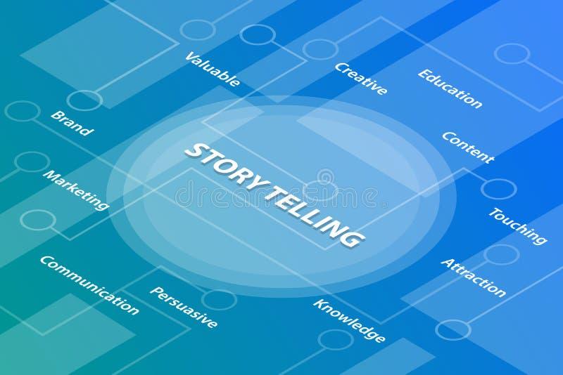 讲故事概念词与被连接的某一相关文本和小点的等量3d词文本概念-传染媒介 向量例证