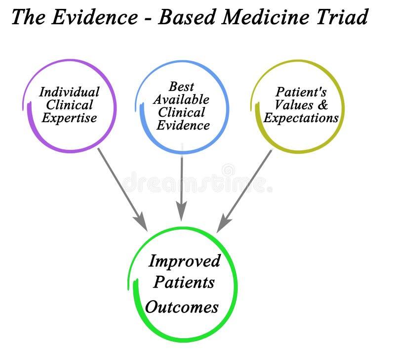 证据-基于医学三人组合 皇族释放例证