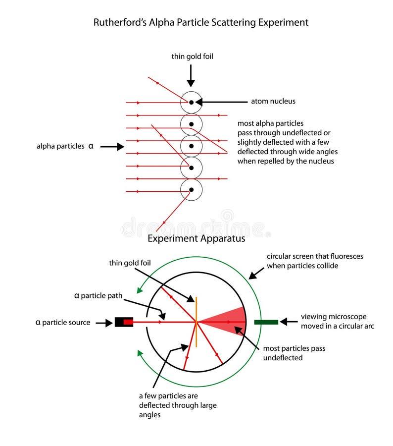 说明拉塞福` s apha微粒的被标记的图 皇族释放例证