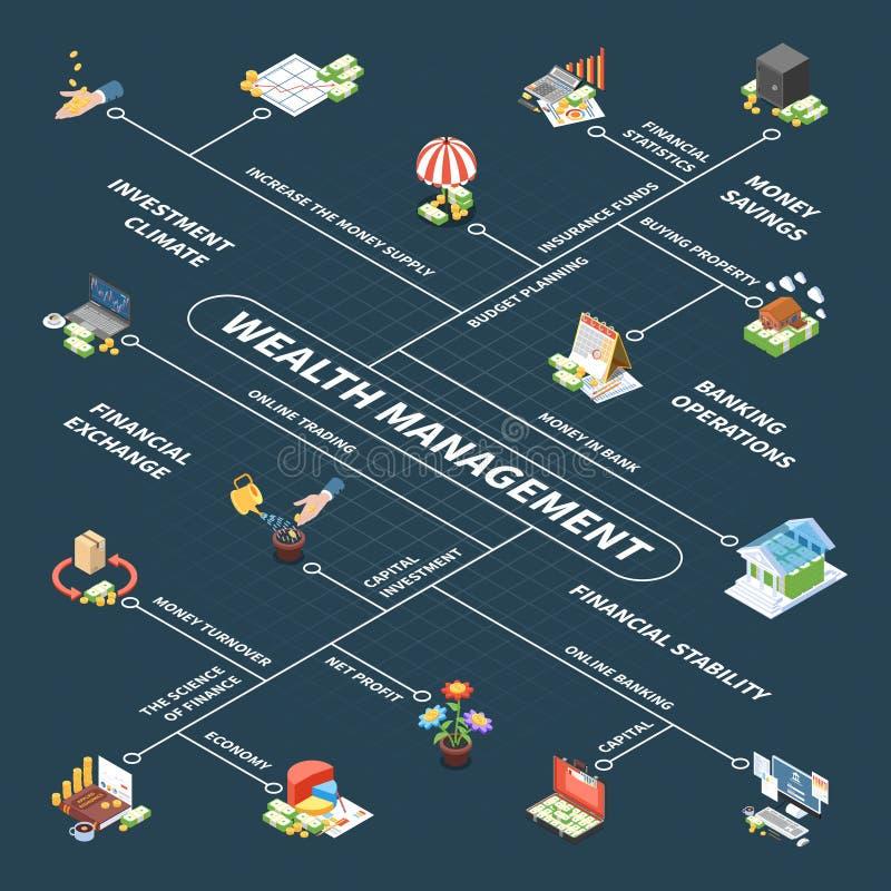 财富管理等量流程图 向量例证