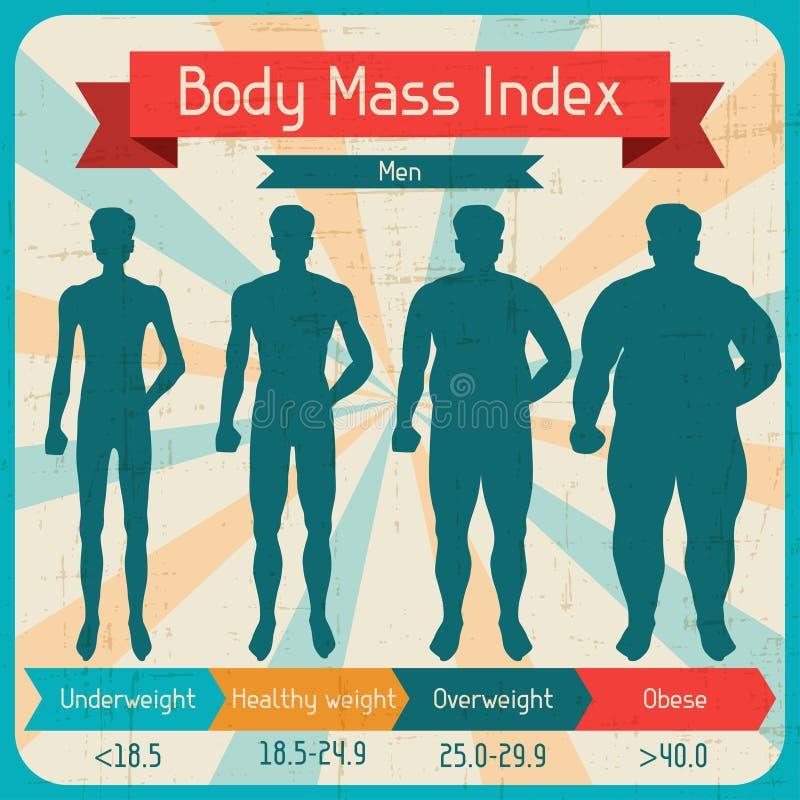 身体容积指数减速火箭的海报 向量例证