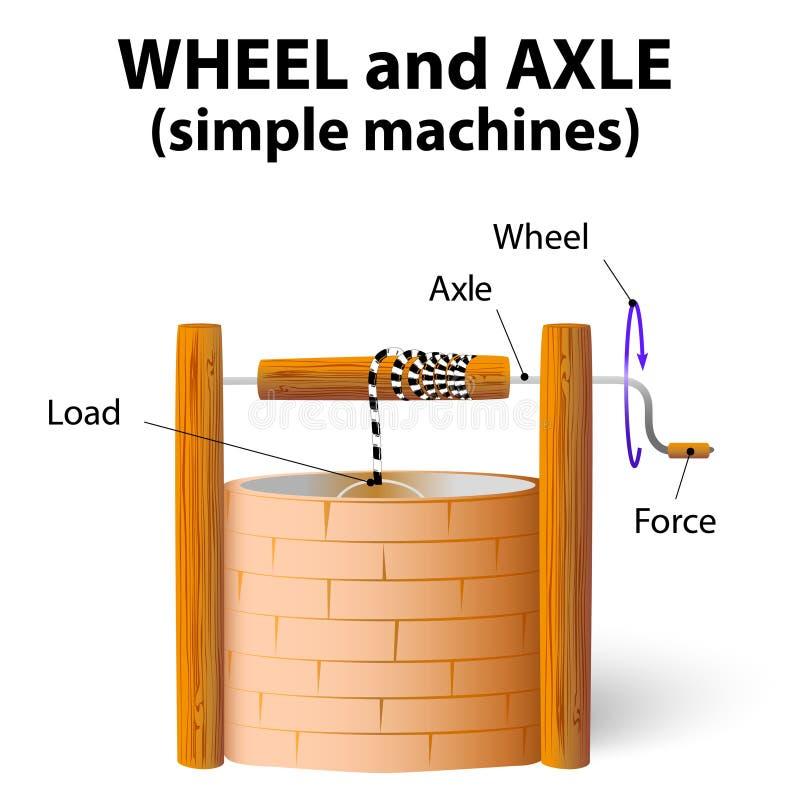 轮轴 库存例证